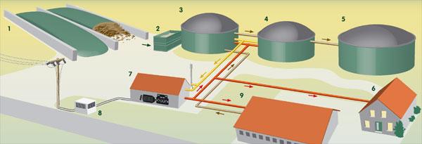 Биогаз - получение и использование.